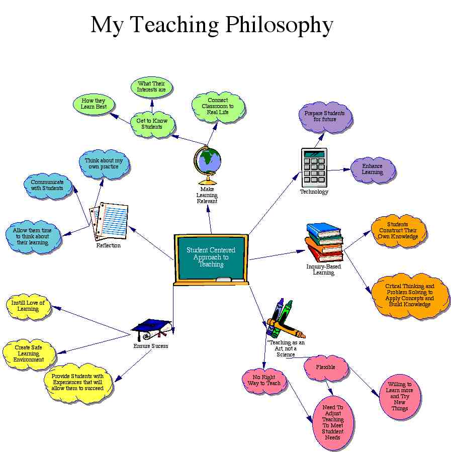personal philosophy of education papers